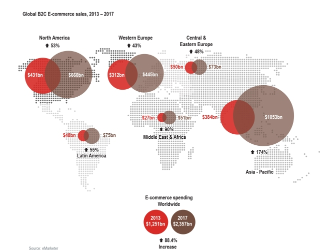 Global B2C e-commerce sales, 2013-2017